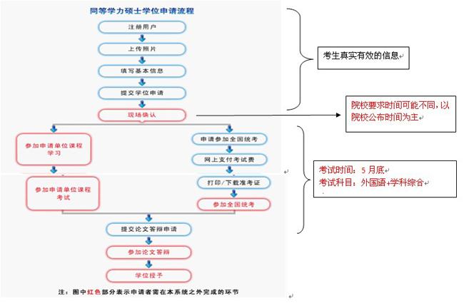 清华大学在职研究生报名流程